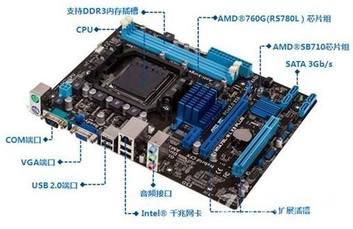 华硕M5A78L-M LX3 PLUS 可配AMD 965 推土机FX-4130 华硕M5A78L-M LX3 PLUS采用黑色PCB,ATX大板设计,基于AMD 760G+SB710芯片组,支持AM3+的处理器。 供电方面,华硕M5A78L-M LX3 PLUS采用3+1相供电,合理的性能分配再加上搭配的全固态电容,对于主板的稳定运行有很好的保障。 内存方面,华硕M5A78L-M LX3 PLUS提供了2条DDR3 1333内存插槽,支持DDR3 1866/1600/1333/1066MHz/内存,内存